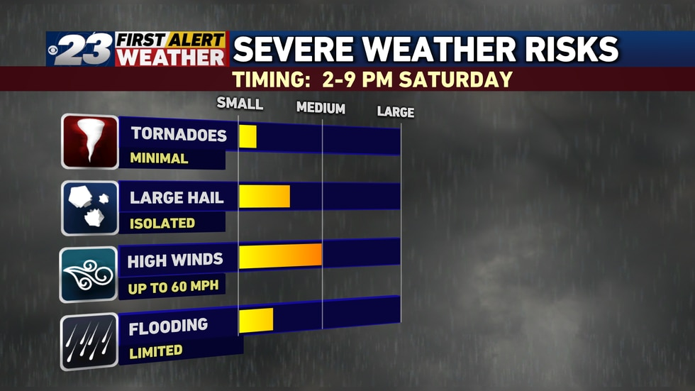 The primary threat with these storms will be damaging winds and torrential rain, though locally...