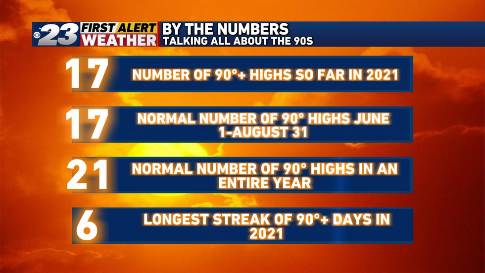 We are getting closer to hitting that number 21 for the normal number of 90s in a given year.