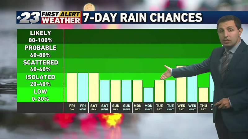Rain chances exist each day of the next seven