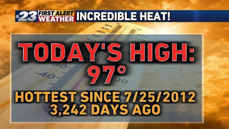 The last day to have a high temperature hotter than today, you'd have to go all the way back to...