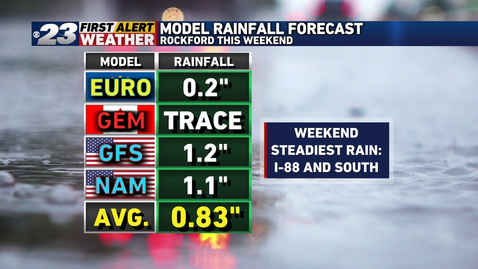 Most of the heavy rain will fall places I-88 south for the weekend. Some of the models give...