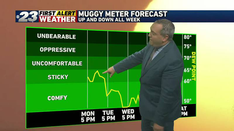 Humidity will fluctuate considerably over the coming days.