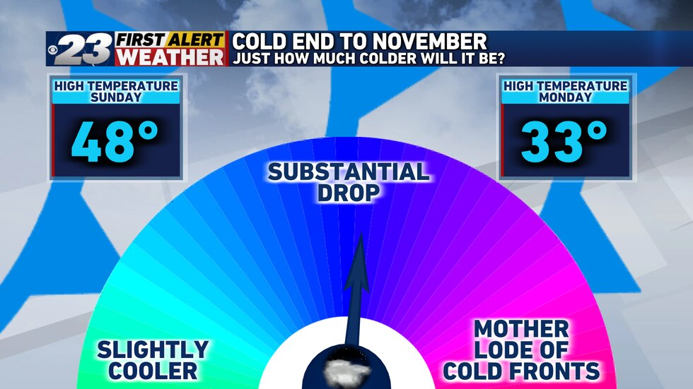 Temperatures Monday are to register about 15 degrees colder than those seen Sunday.