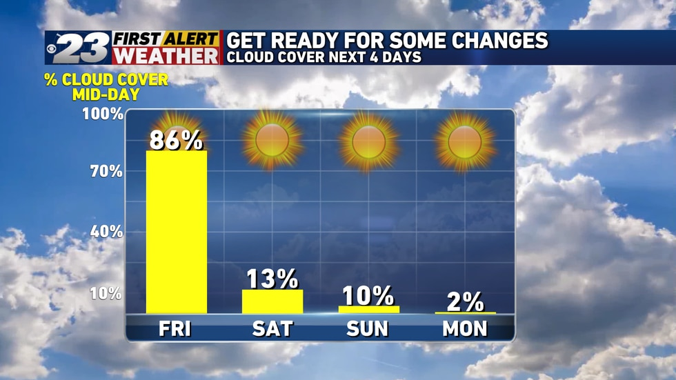 After a mostly cloudy Friday, expect more sunshine in the days ahead that follow.