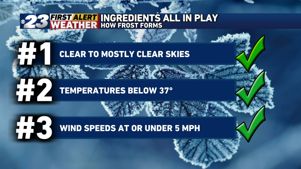 Skies will be clearing, temperatures will drop and winds will calm down for frost formation.