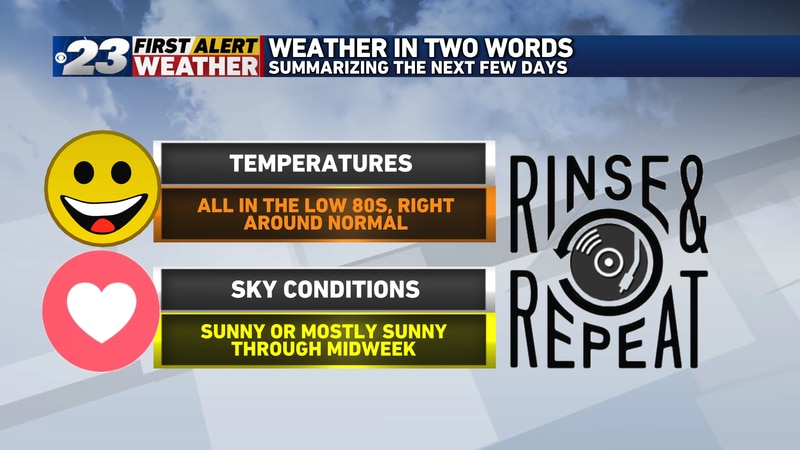 A rinse and repeat forecast is in full swing with low to mid 80s for high temperatures and...