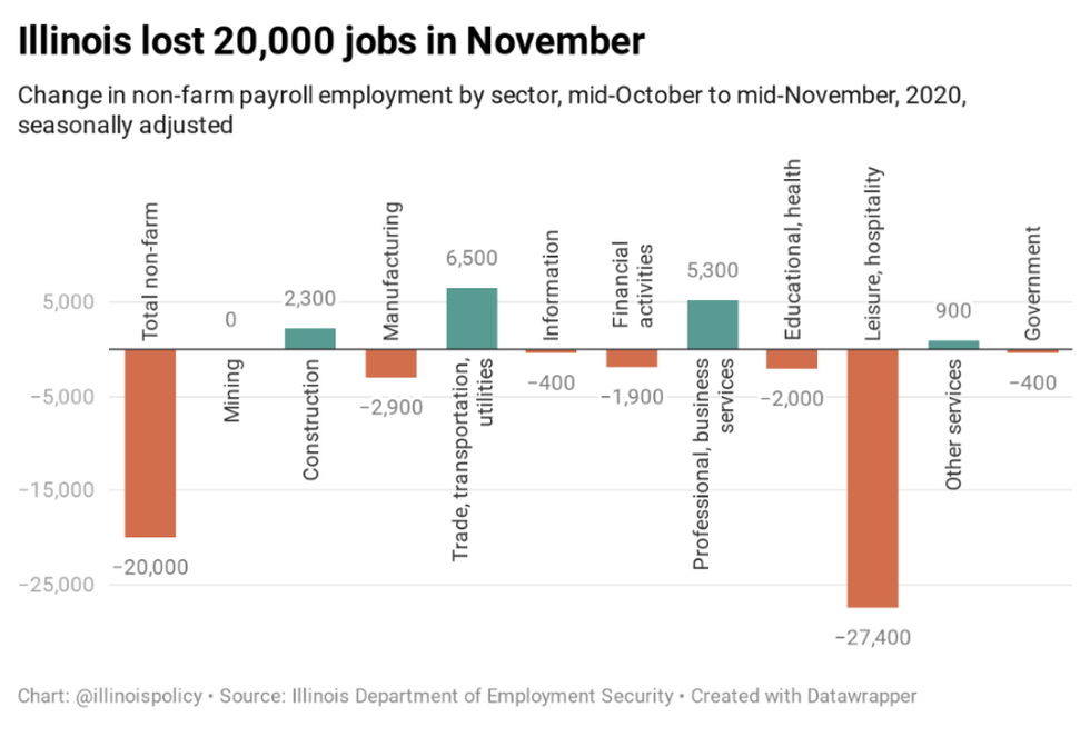 Illinois' unemployment rate of 6.9% also remains above the national average of 6.7%, and...