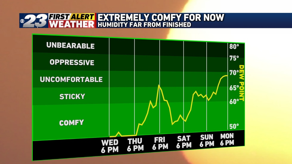 We'll remain comfortable through Thursday, but humidity increases in a big way Friday.