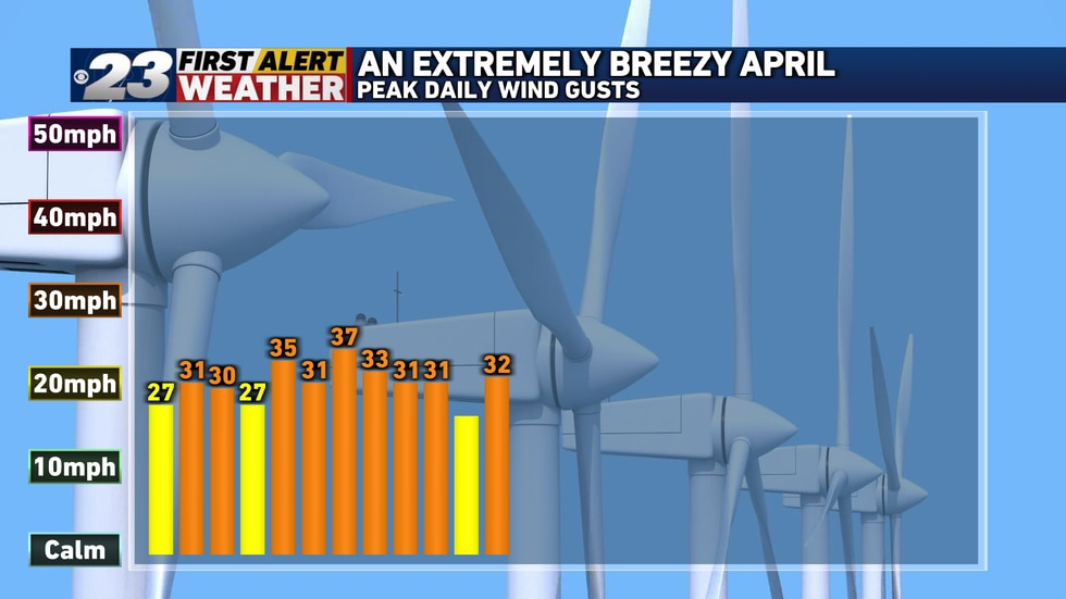 Every April day thus far has produced at least a 25 mile per hour wind gust.