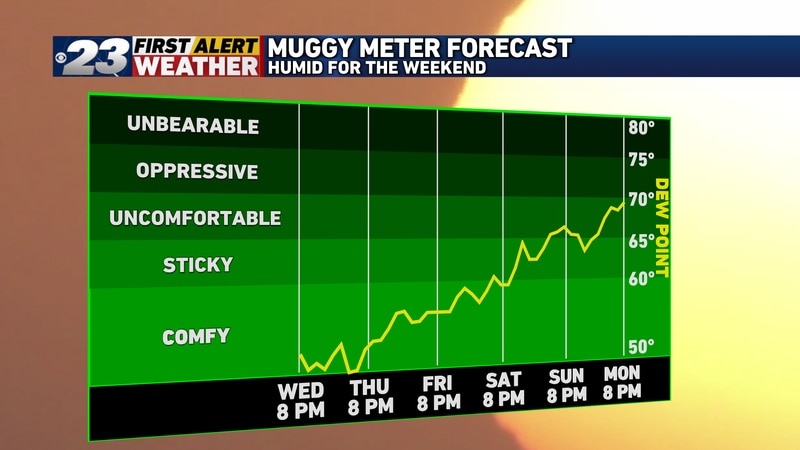 Humidity is on its way to the Stateline once again by the weekend.