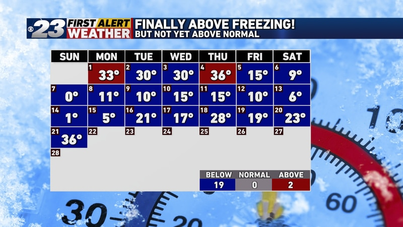 For the first time since February 4, our temperatures got above the freezing mark!