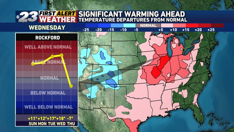Temperatures are going to continue going up through the middle of the week before they take a...