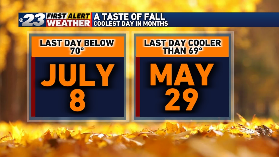 Wednesday was the first day that failed to reach 70° in more than two months.
