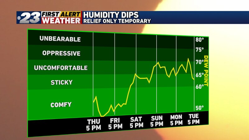 Some free a/c is in the works for now until the humidity returns later this holiday weekend.
