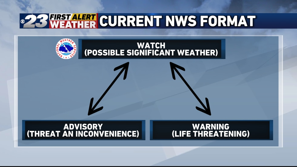 Advisories will continue to be issued until 2024 at the earliest.