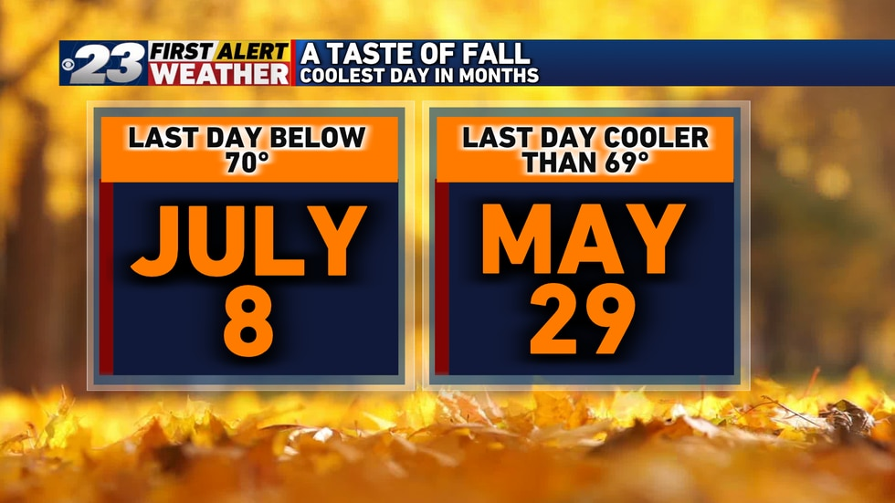 The last time temperatures failed to reach 70° in Rockford was more than two months ago!