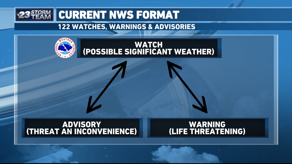 Watches, warnings and advisories are all part of the current NWS warning system.