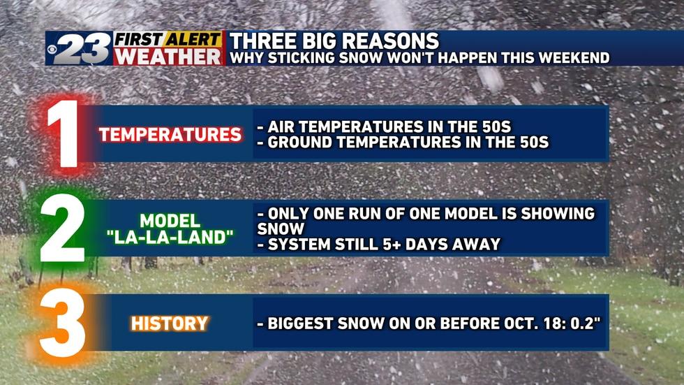 Temperatures, Model 'La-La-Land' and history