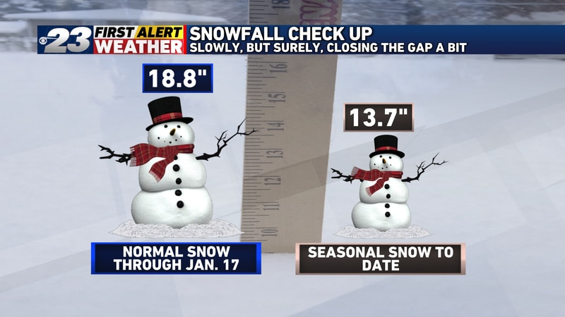 Slowly but surely, we're inching closer to normal in terms of snowfall. We now stand just five...