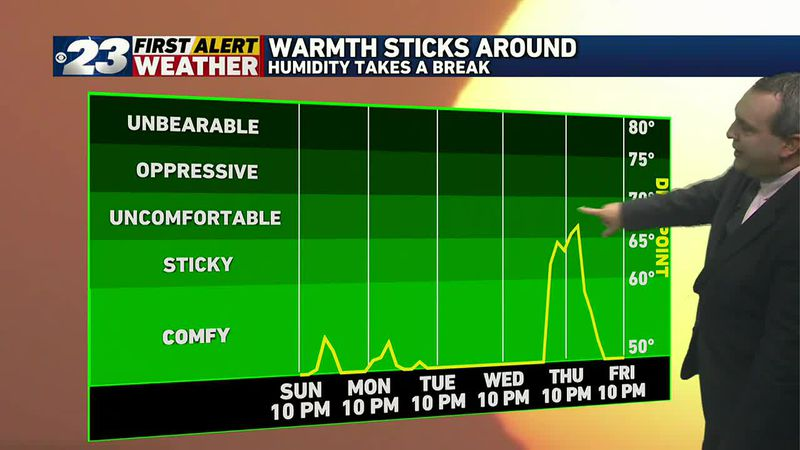 Humidity takes a break for awhile.