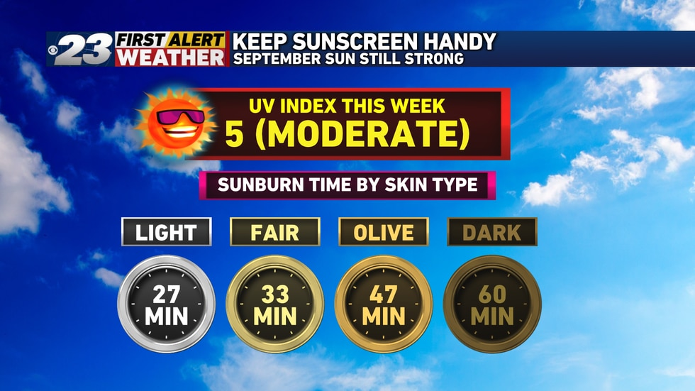 Even though Wednesday marks the midway point of September, the sun's still strong enough to burn!
