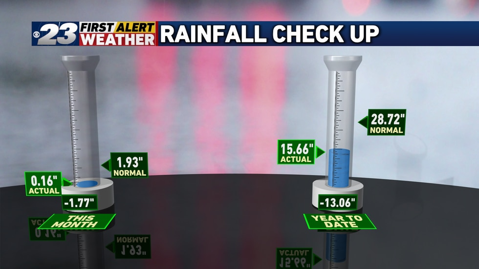 """We've seen just 0.16"""" of rain in September's first 15 days, and are now more than 13 inches..."""