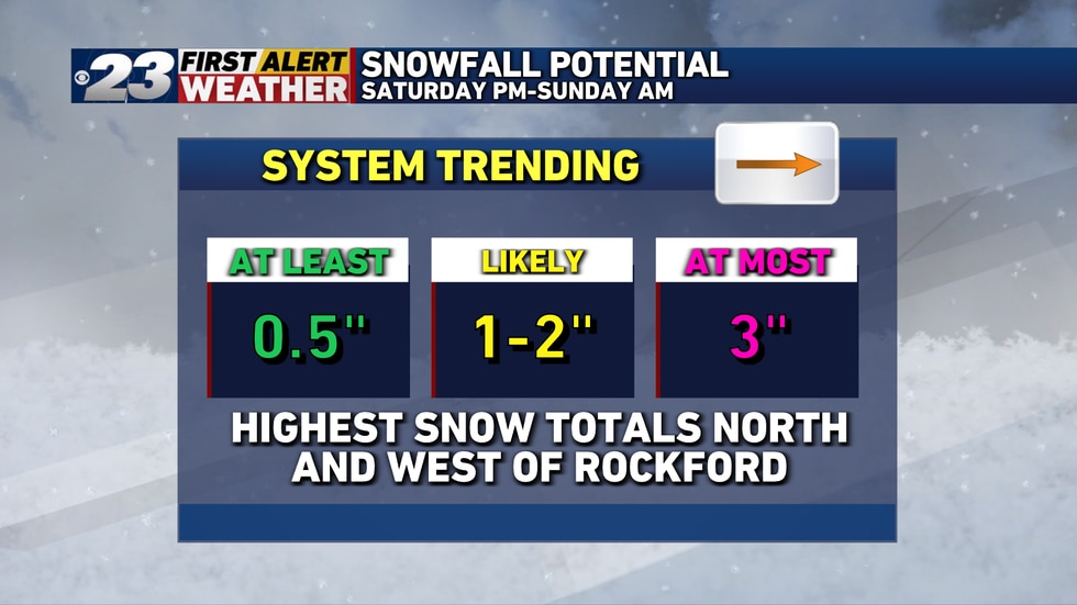 Most of us will see 1-2 inches of snow with higher amounts west and into southern Wisconsin.