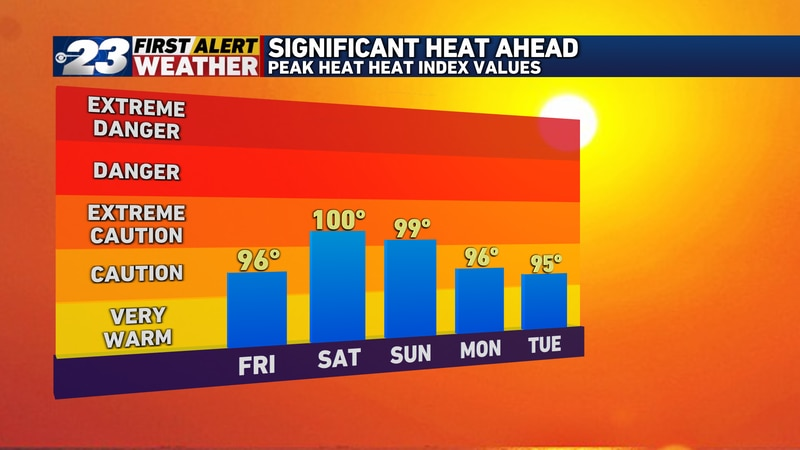 Temps will continue to increase through the weekend and into early next week, with the heat...