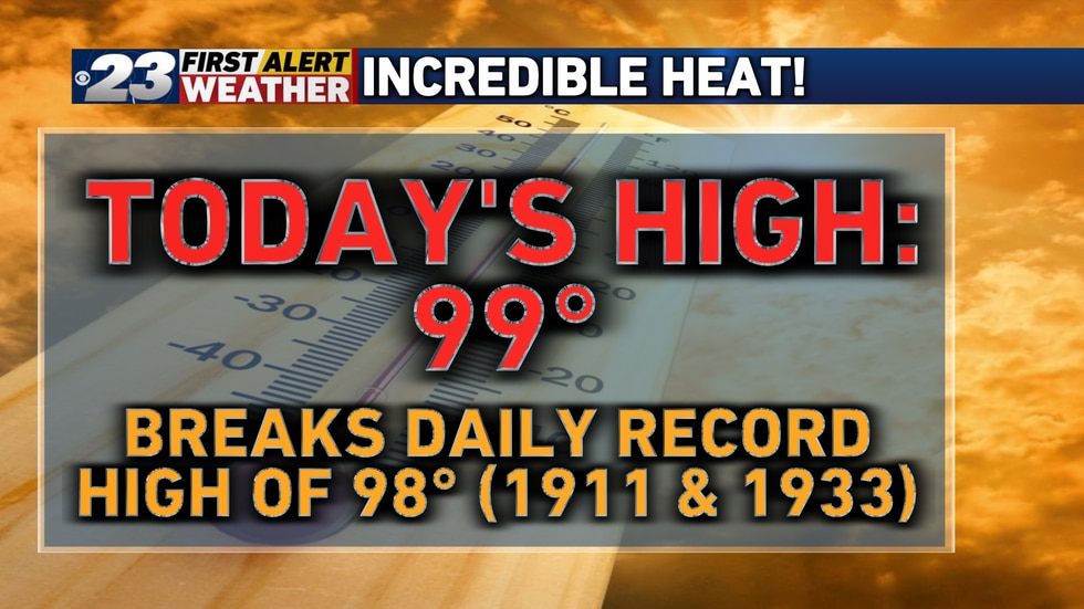 We broke an 88 and 110-year-old record hitting 99° for a high temperature Friday!