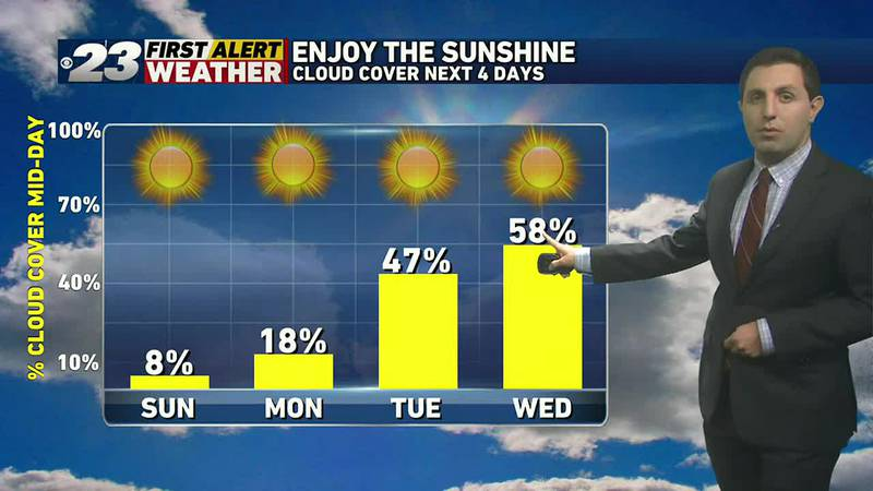 Continued sunshine the next few days