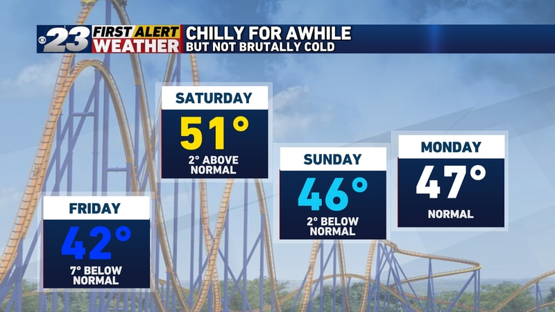 Though temperatures may be a bit on the chilly side for a few days, there's no sign of any...