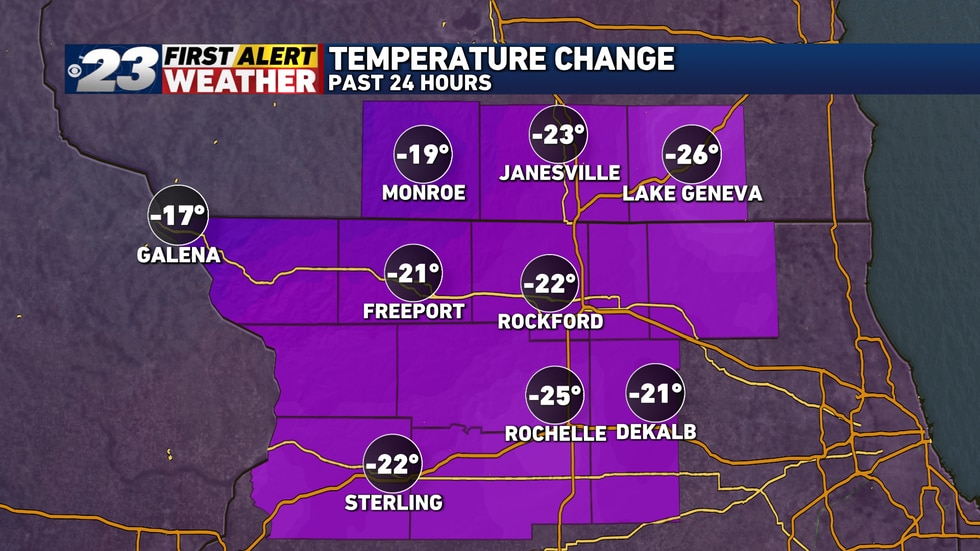 Temperatures Sunday Evening were more than 20° colder than they were Saturday Evening.