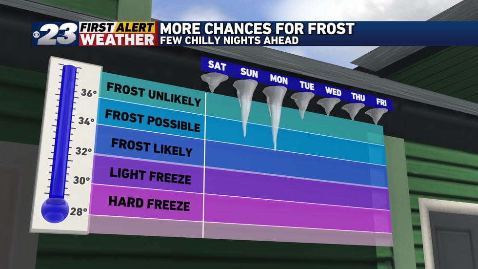 Friday night and Saturday morning aren't the only chances for frost.