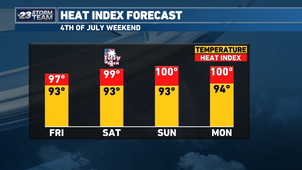 It's going to be a scorcher this upcoming holiday weekend.