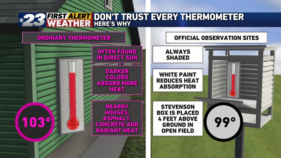 Your house or car thermometer will usually be warmer than the officials thermometer.