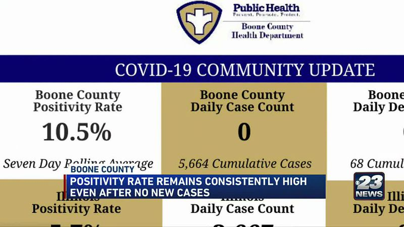 Boone County positivity rate remains high while cases of COVID-19 fall