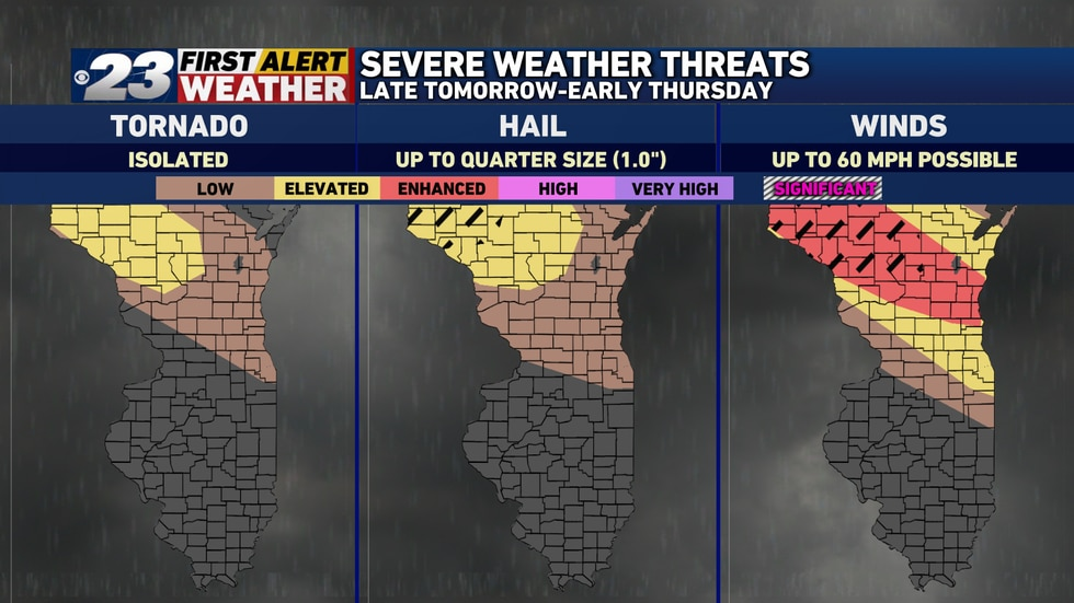 The biggest threat, by far, for Wednesday will be gusty winds.
