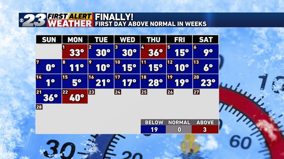 It's the first above normal day since February 4 and the first 40° temperature here since...