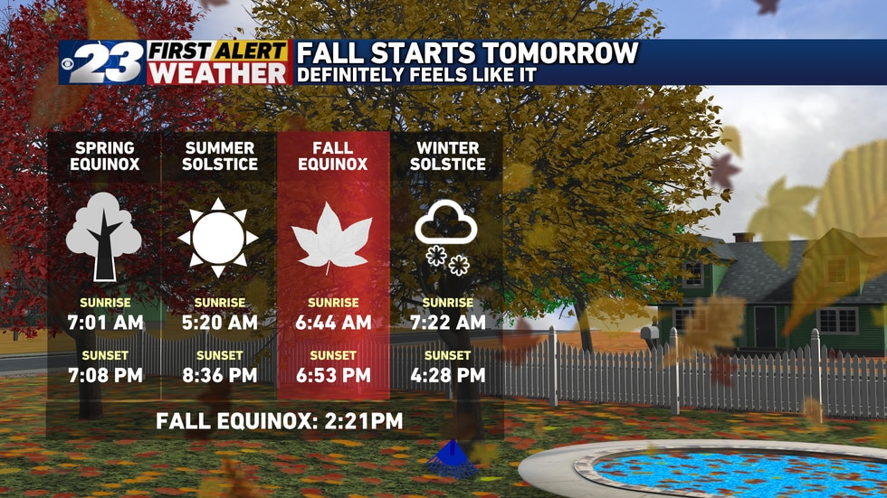 The Fall Equinox takes place at 2:21 Wednesday afternoon.
