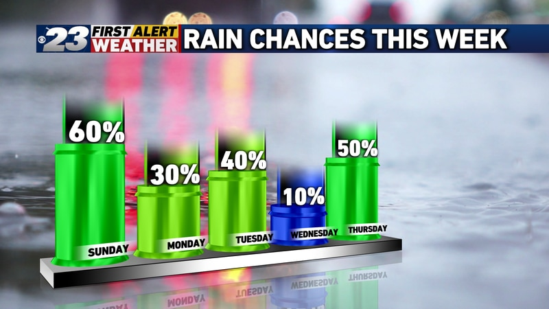 Additional chances for precipitation exist this upcoming week.
