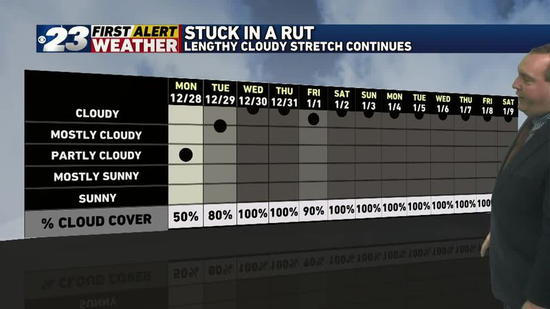 Clouds have dominated all month long thus far, but the news isn't entirely bad.