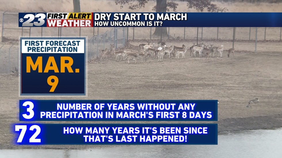 At the earliest, our first precipitation is to come our way next Tuesday. It'll mark just the...