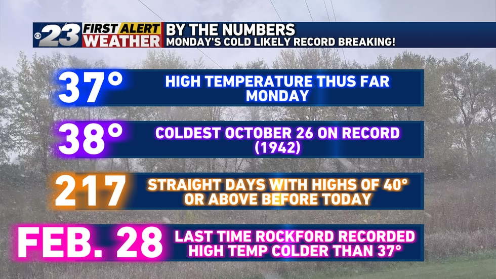 Monday's 37° high temperature establishes a new record for October 26. It's also the coldest...