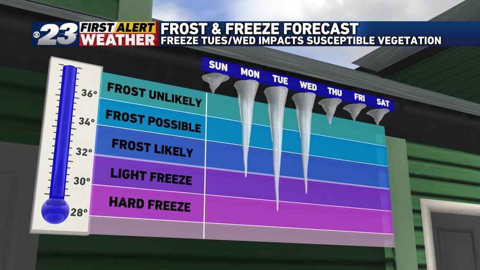 Several hours of sub-freezing temperatures Tuesday night and likely Wednesday night are likely.