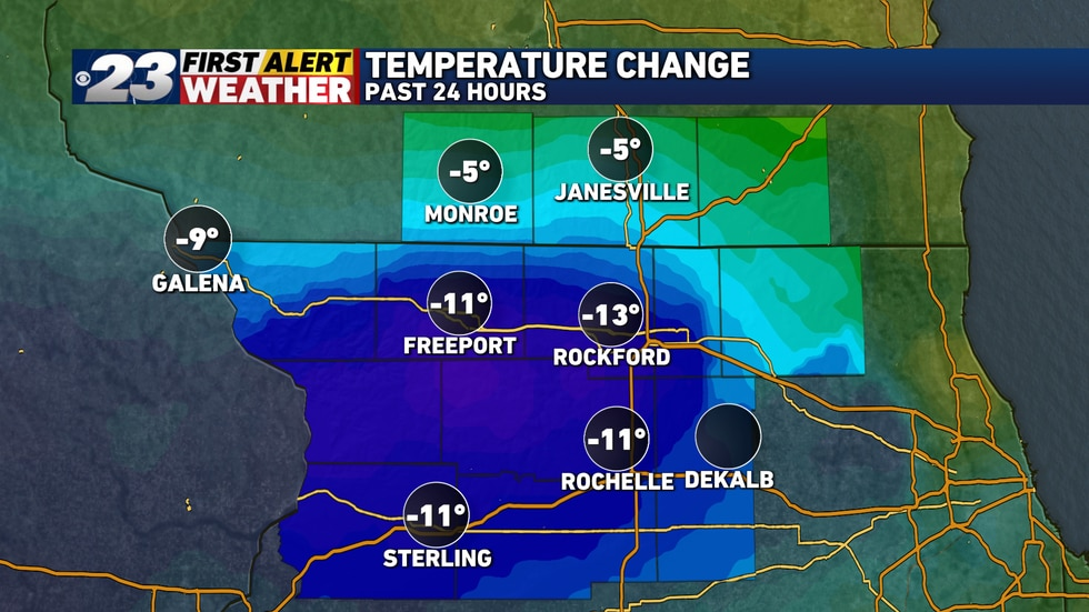 Temperatures are well below where they were 24 hours ago.