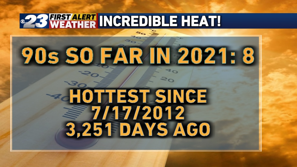 Friday marked the 8th day of 90° for 2021 and the hottest day since July 17, 2012.