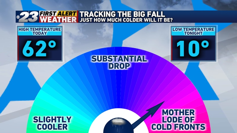 A record-shattering day behind us, a near 50 degree temperature drop is now underway.