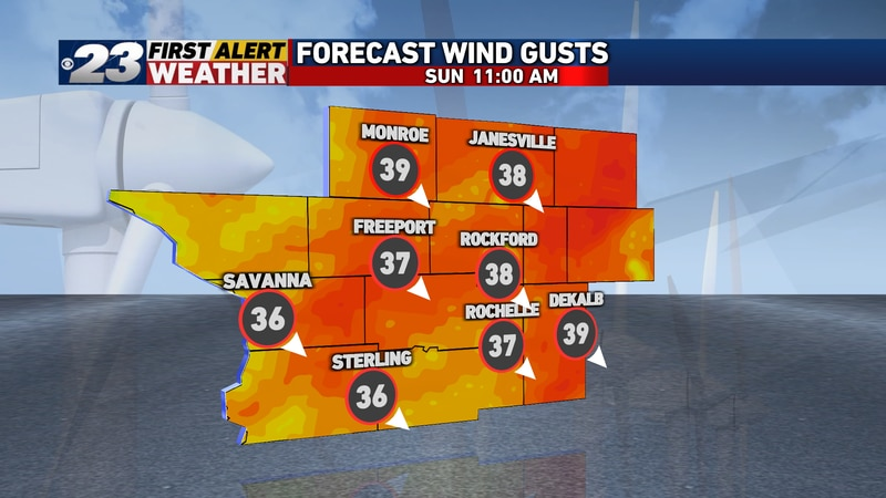 Chilly northwest winds will gust up to 40 MPH on Sunday