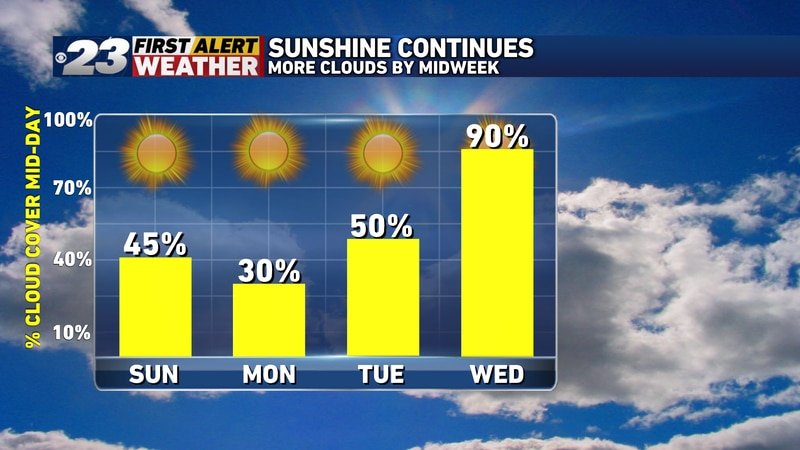 The sunniest days will be Sunday and Monday. More clouds by the middle of next week.