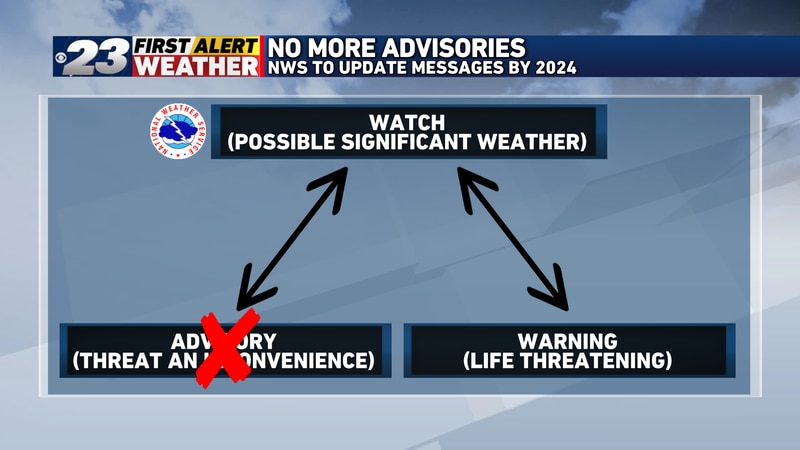 All weather advisories will be eliminated from the NWS weather hazard system by 2024.